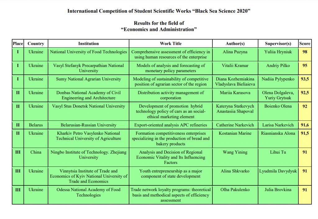 Перше місце в Міжнародному конкурсі студентських наукових робіт